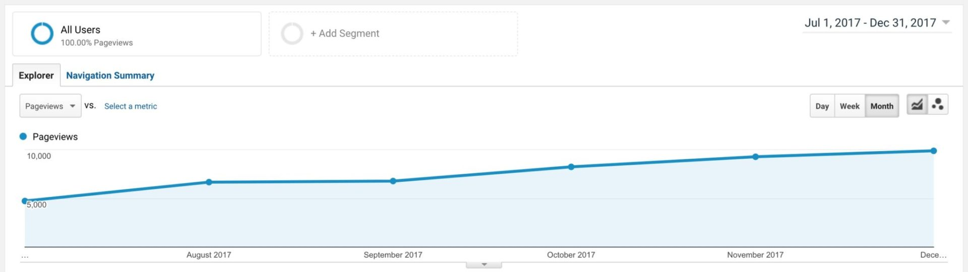 Catapult Themes page views
