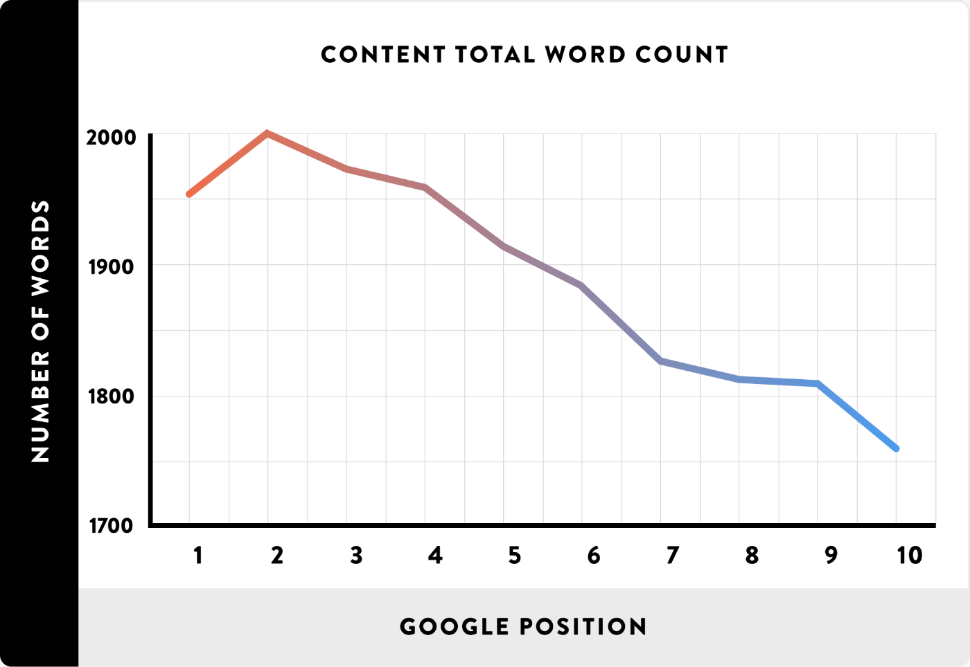 Google total word count