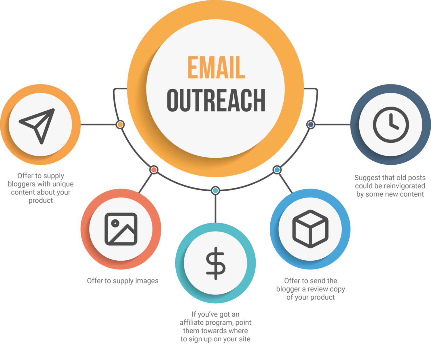 Email outreach infographic
